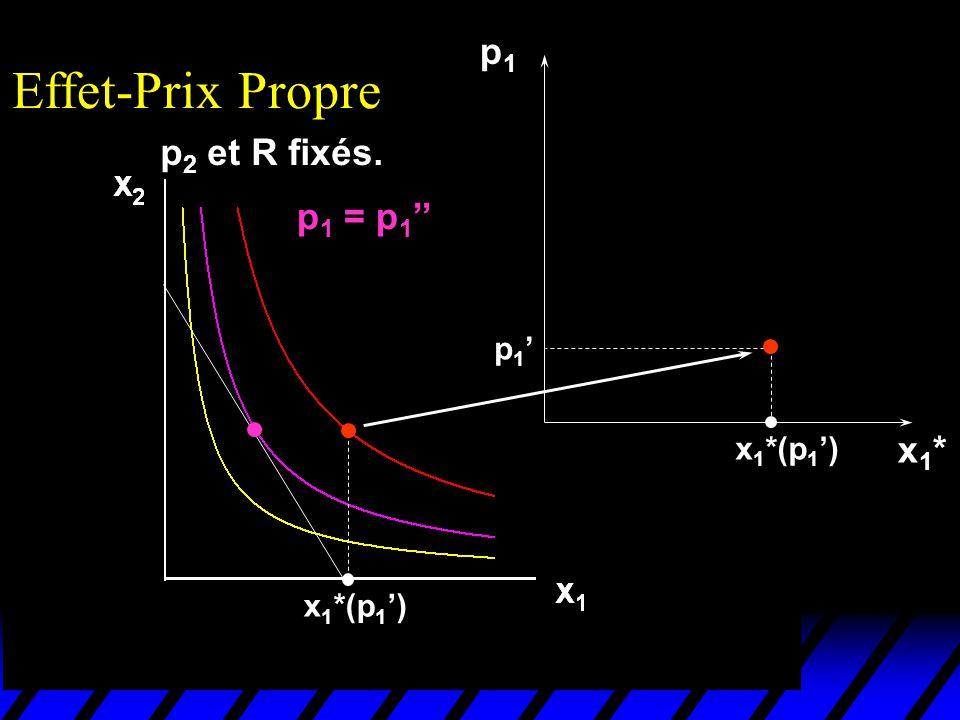 x 1 *(p 1 ) p1p1 p 1 p 1 = p 1 x1*x1* Effet-Prix Propre p 2 et R fixés.