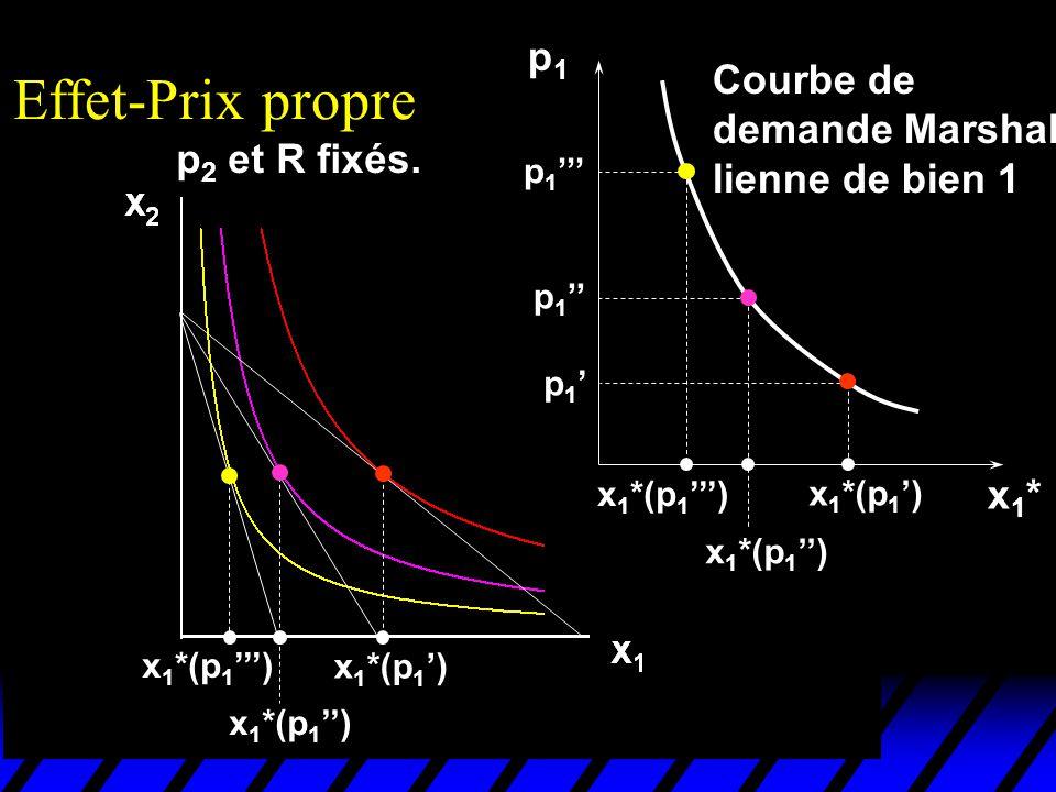 x 1 *(p 1 ) p1p1 p 1 x1*x1* Effet-Prix propre Courbe de demande Marshal- lienne de bien 1 p 2 et R fixés.