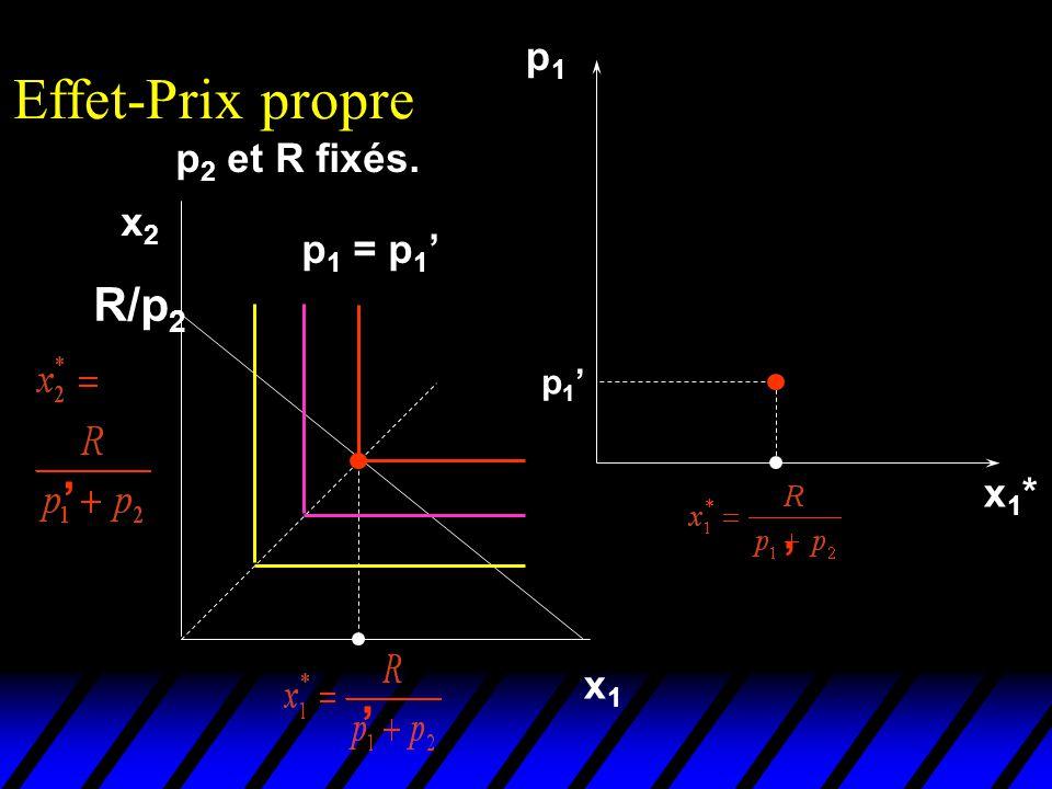 p1p1 x1*x1* p 2 et R fixés. Effet-Prix propre x1x1 x2x2 p 1 p 1 = p 1 R/p 2