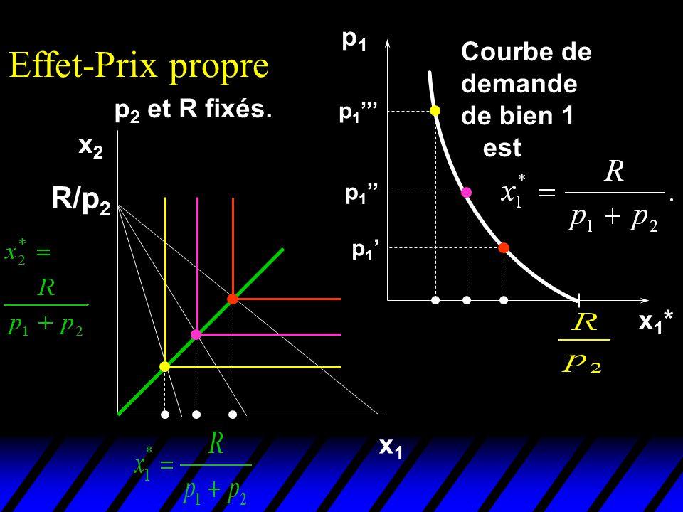 p1p1 x1*x1* Courbe de demande de bien 1 est p 2 et R fixés. Effet-Prix propre x1x1 x2x2 p 1 R/p 2