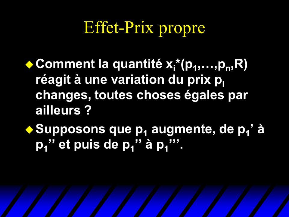 Effet-Prix propre u Comment la quantité x i *(p 1,…,p n,R) réagit à une variation du prix p i changes, toutes choses égales par ailleurs ? u Supposons