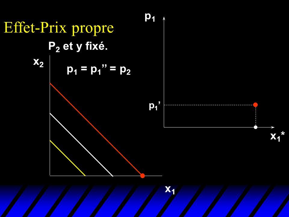 P 2 et y fixé. Effet-Prix propre x2x2 x1x1 p1p1 x1*x1* p 1 p 1 = p 1 = p 2