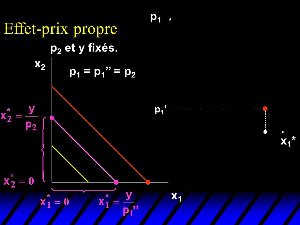 p 2 et y fixés. Effet-prix propre x2x2 x1x1 p1p1 x1*x1* p 1 p 1 = p 1 = p 2