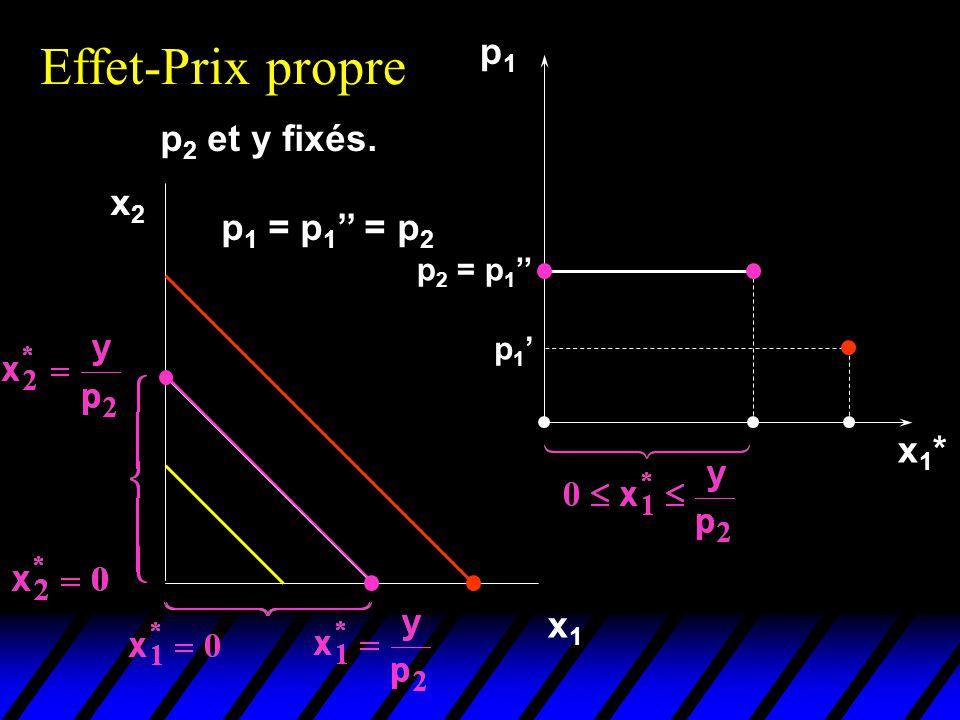 p 2 et y fixés. Effet-Prix propre x2x2 x1x1 p1p1 x1*x1* p 1 p 1 = p 1 = p 2 p 2 = p 1