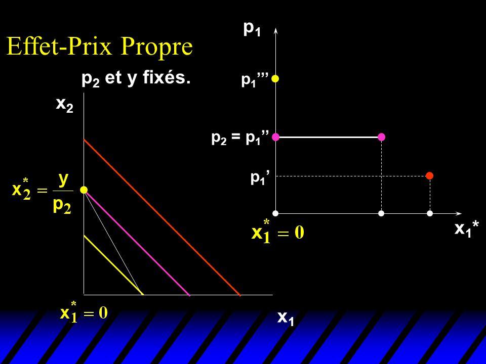p 2 et y fixés. Effet-Prix Propre x2x2 x1x1 p1p1 x1*x1* p 1 p 2 = p 1