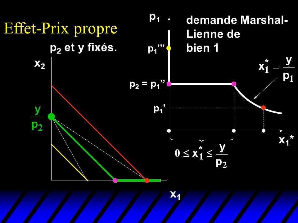 p 2 et y fixés. Effet-Prix propre x2x2 x1x1 p1p1 x1*x1* p 1 p 2 = p 1 p 1 demande Marshal- Lienne de bien 1