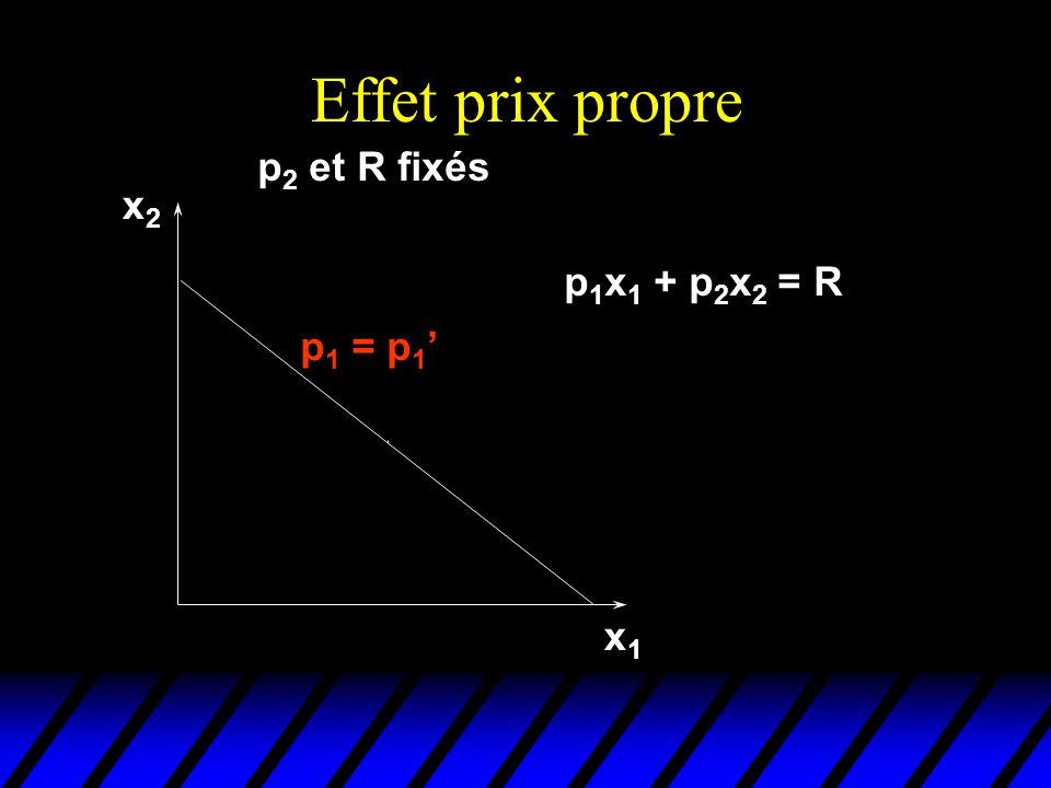 p1p1 x1*x1* p 2 et R fixés. Effets-prix propres x1x1 x2x2 p 1 p 1 = p 1 R/p 2