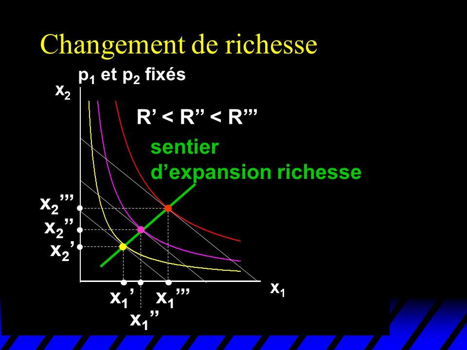 Changement de richesse p 1 et p 2 fixés R < R < R x 1 x 2 sentier dexpansion richesse