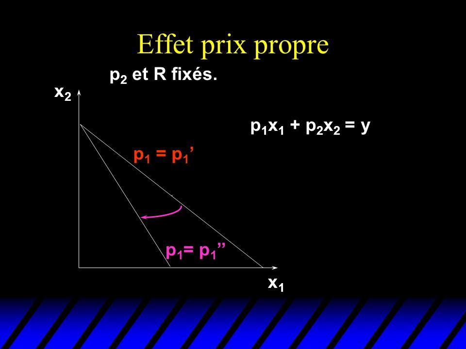 Effet-Prix Propre x1x1 x2x2 p 1 = p 1 p 2 et R fixés. p 1 = p 1 p 1 x 1 + p 2 x 2 = R