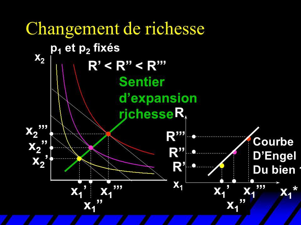 Changement de richesse p 1 et p 2 fixés R < R < R x 1 x 2 Sentier dexpansion richesse x1*x1* x 1 R R R R Courbe DEngel Du bien 1