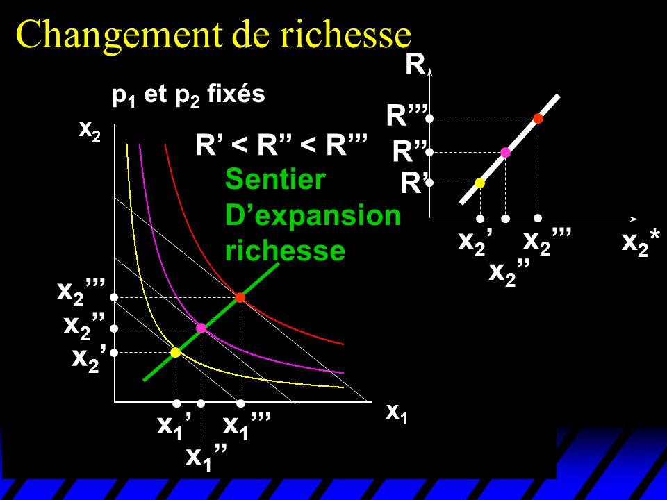 Changement de richesse p 1 et p 2 fixés R < R < R x 1 x 2 Sentier Dexpansion richesse x2*x2* R x 2 R R R