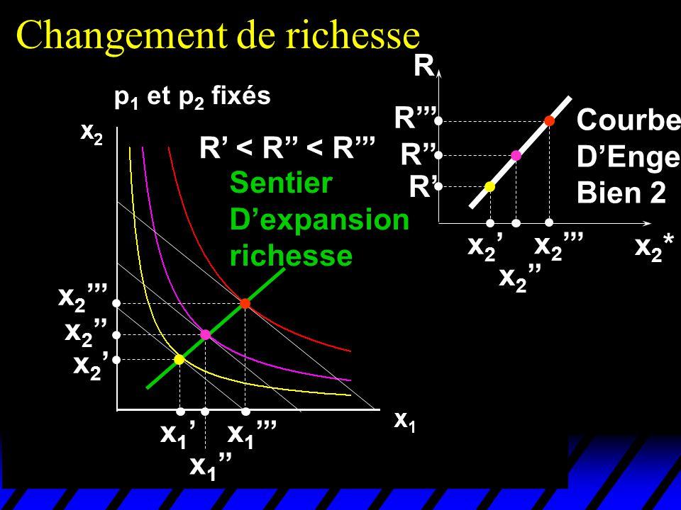 Changement de richesse p 1 et p 2 fixés R < R < R x 1 x 2 Sentier Dexpansion richesse x2*x2* R x 2 R R R Courbe DEngel Bien 2