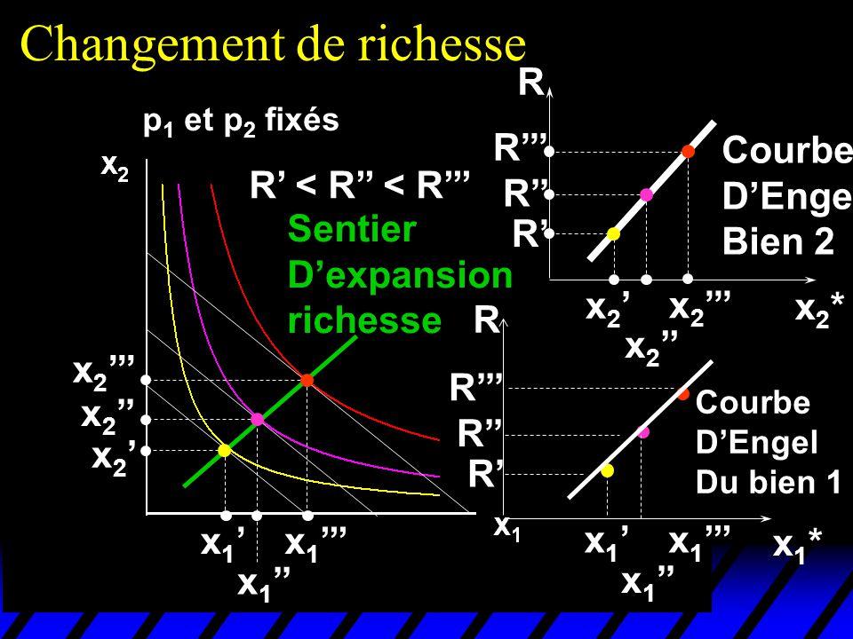 Changement de richesse p 1 et p 2 fixés R < R < R x 1 x 2 Sentier Dexpansion richesse x2*x2* R x 2 R R R Courbe DEngel Bien 2 x1*x1* x 1 R R R R Courb
