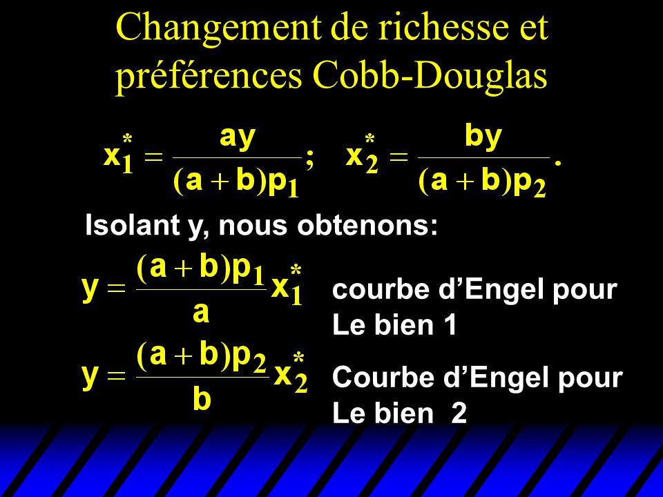 Changement de richesse et préférences Cobb-Douglas Isolant y, nous obtenons: courbe dEngel pour Le bien 1 Courbe dEngel pour Le bien 2