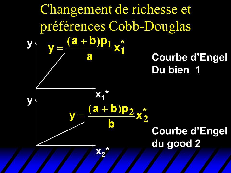 Changement de richesse et préférences Cobb-Douglas y y x1*x1* x2*x2* Courbe dEngel Du bien 1 Courbe dEngel du good 2