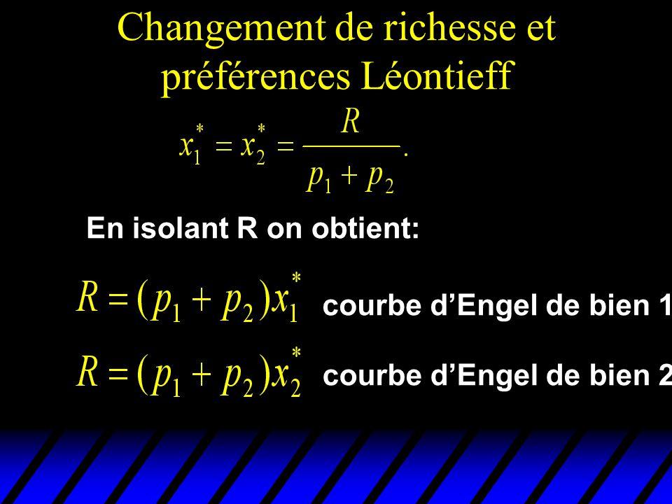 Changement de richesse et préférences Léontieff En isolant R on obtient: courbe dEngel de bien 1 courbe dEngel de bien 2