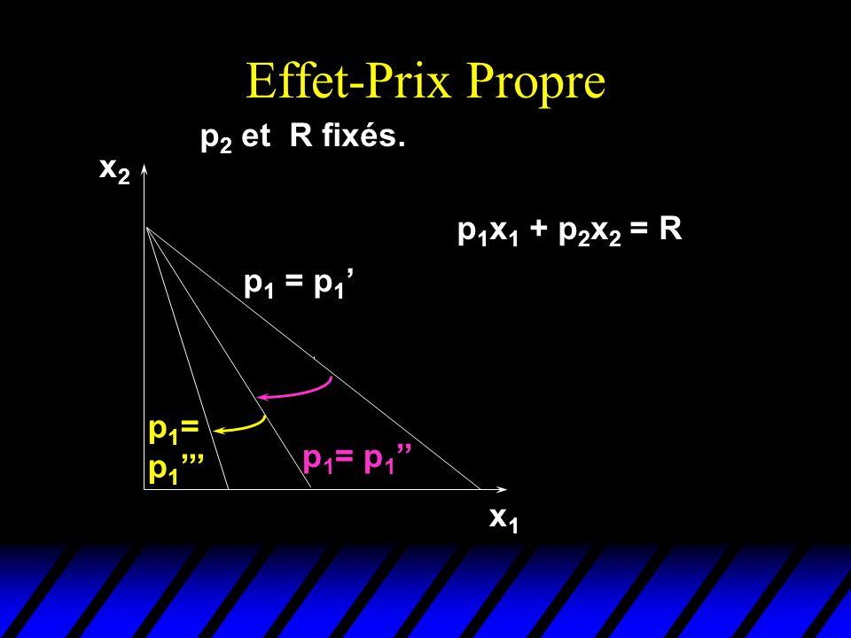 p 1 = p 1 Effet prix propre p 2 et R fixés