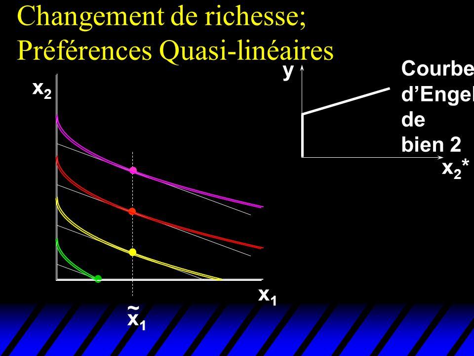 Changement de richesse; Préférences Quasi-linéaires x2x2 x1x1 x1x1 ~ x2*x2* y Courbe dEngel de bien 2