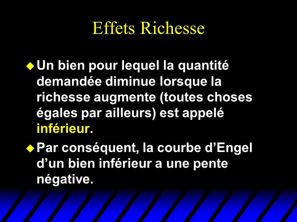 Effets Richesse u Un bien pour lequel la quantité demandée diminue lorsque la richesse augmente (toutes choses égales par ailleurs) est appelé inférie