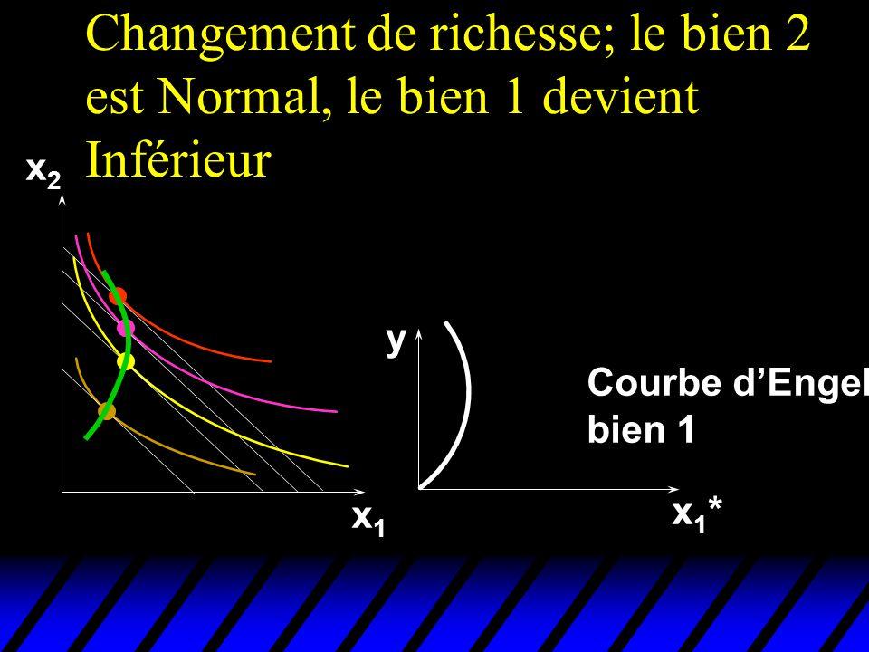 Changement de richesse; le bien 2 est Normal, le bien 1 devient Inférieur x2x2 x1x1 x1*x1* y Courbe dEngel bien 1