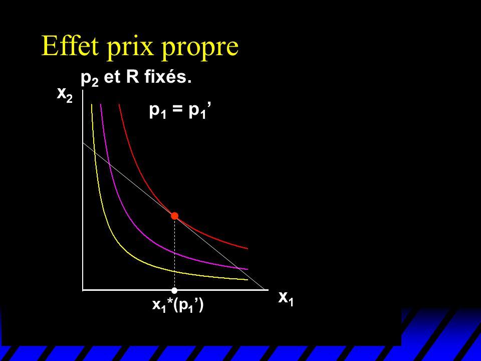 Effet-Prix propre (préférences Léontieff) Avec p 2 et R fixés, une augmentation de p 1 réduit les quantités x 1 * et x 2 *.