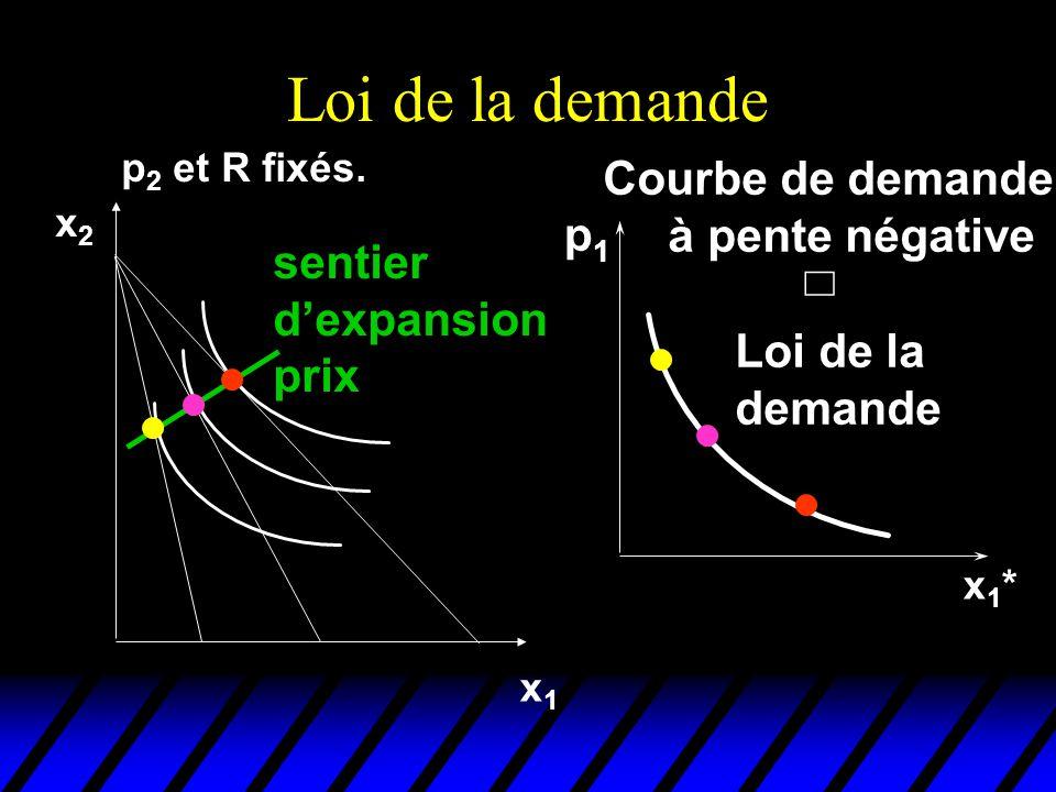 Loi de la demande p 2 et R fixés. x1x1 x2x2 sentier dexpansion prix x1*x1* Courbe de demande à pente négative Loi de la demande p1p1