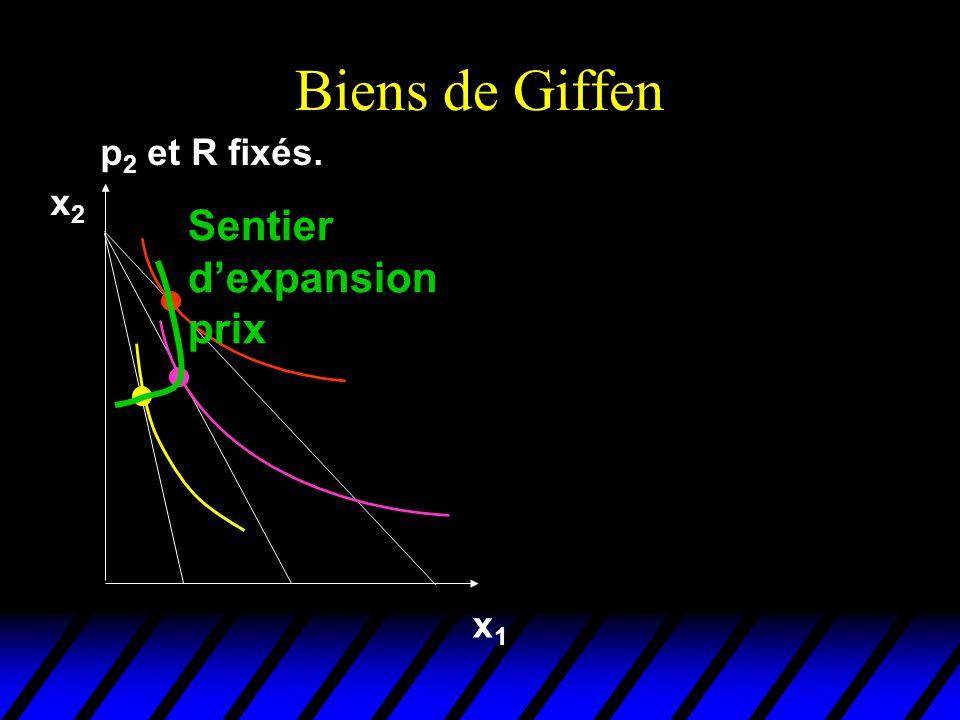 Biens de Giffen p 2 et R fixés. x1x1 x2x2 Sentier dexpansion prix