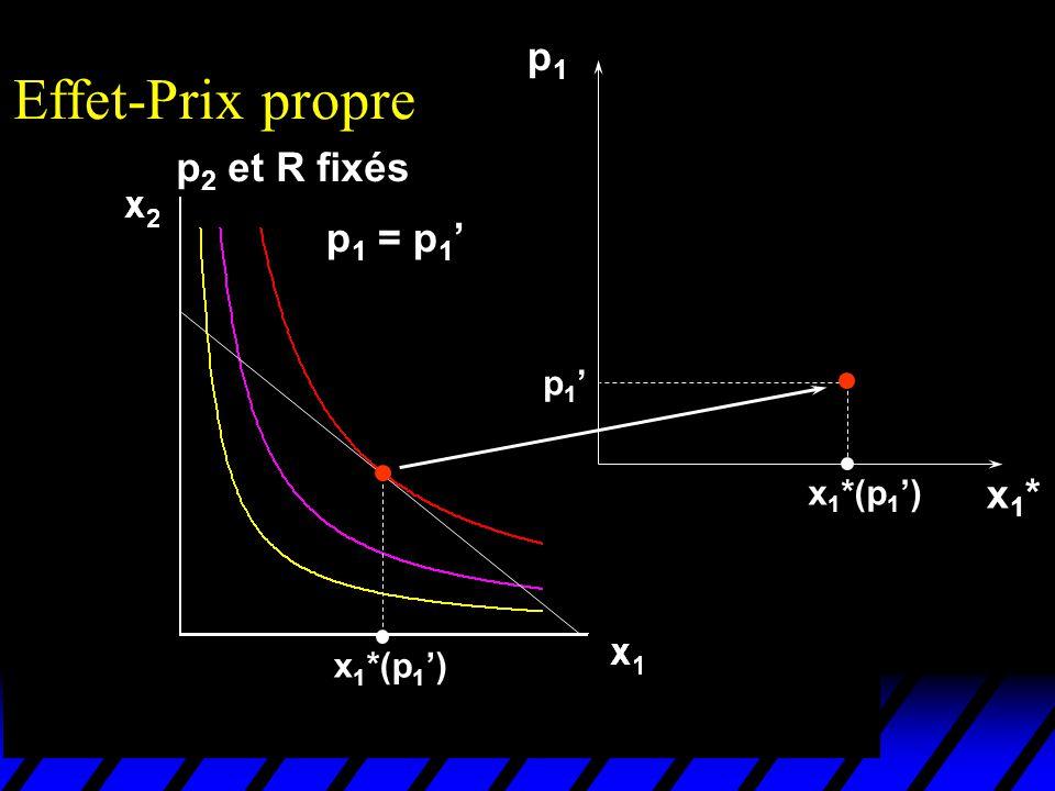 Effet-prix propre (préférence Léontieff) avec p 2 et R fixés, une augmentation de p 1 Réduit les quantités x 1 * and x 2 *.