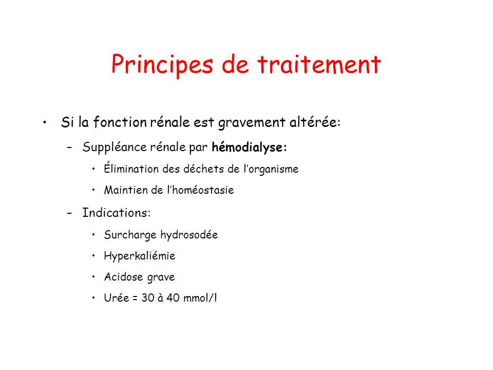 Principes de traitement Si la fonction rénale est gravement altérée: –Suppléance rénale par hémodialyse: Élimination des déchets de lorganisme Maintie