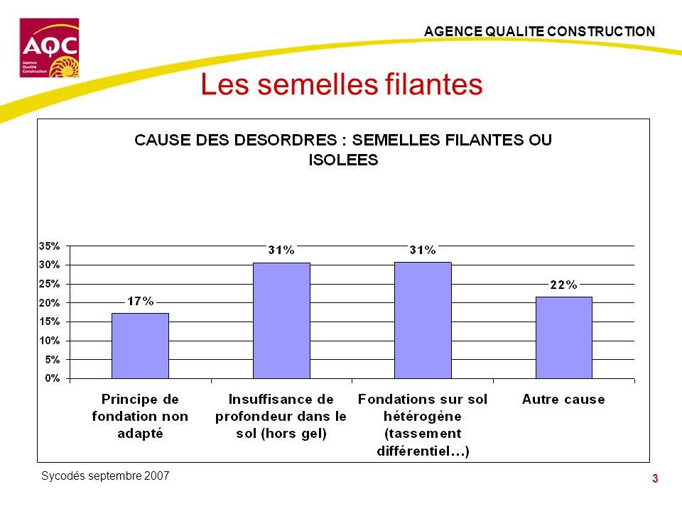 AGENCE QUALITE CONSTRUCTION 14 Sycodés septembre 2007 Les enduits monocouches