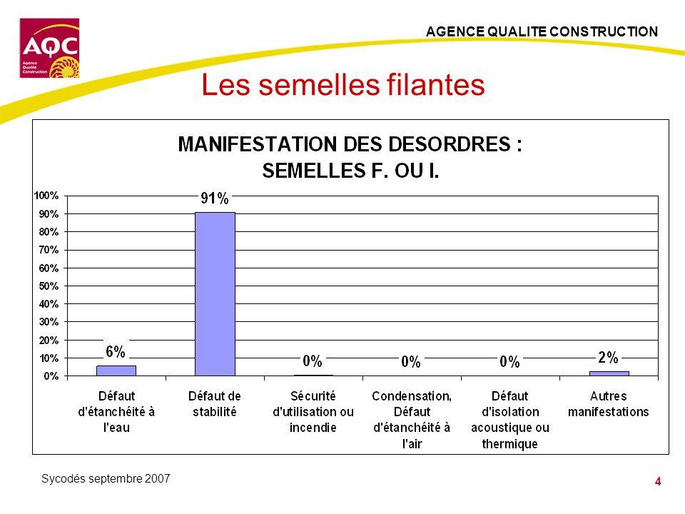 AGENCE QUALITE CONSTRUCTION 15 Sycodés septembre 2007 Les enduits monocouches