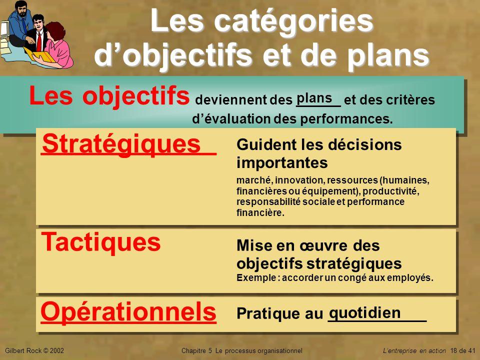 Chapitre 5 Le processus organisationnelGilbert Rock © 2002Lentreprise en action 18 de 41 Les catégories dobjectifs et de plans Les objectifs deviennen
