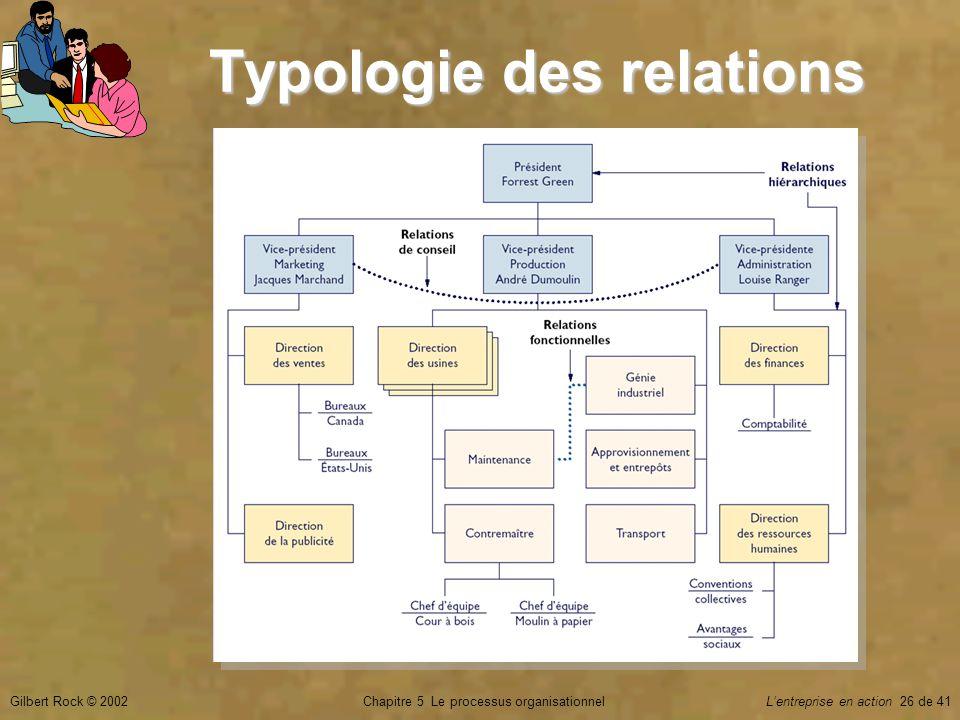 Chapitre 5 Le processus organisationnelGilbert Rock © 2002Lentreprise en action 26 de 41 Typologie des relations