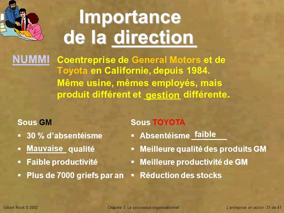 Chapitre 5 Le processus organisationnelGilbert Rock © 2002Lentreprise en action 31 de 41 Sous GM 30 % dabsentéisme _________ qualité Faible productivi