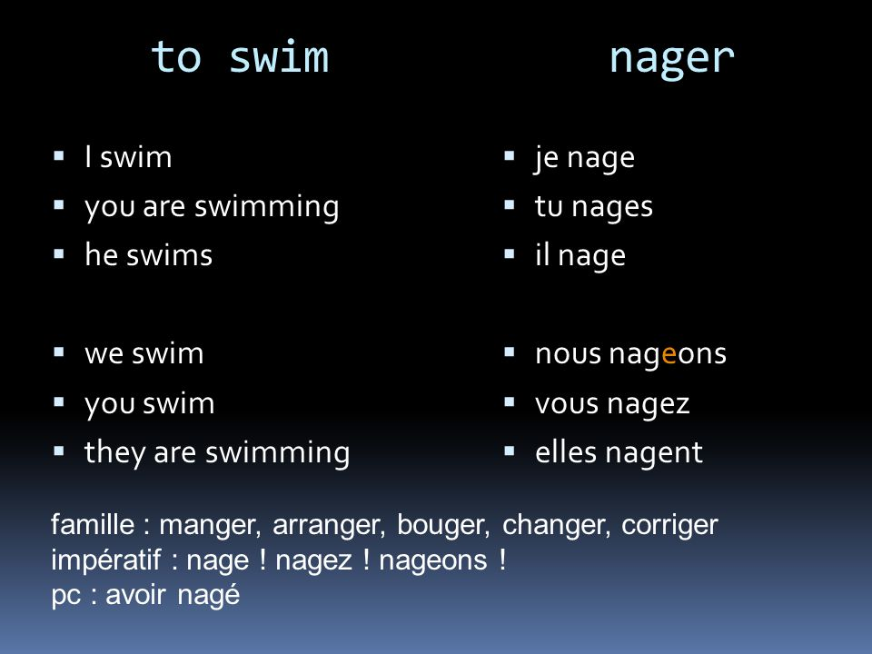 to swim nager I swim you are swimming he swims we swim you swim they are swimming je nage tu nages il nage nous nageons vous nagez elles nagent famille : manger, arranger, bouger, changer, corriger impératif : nage .