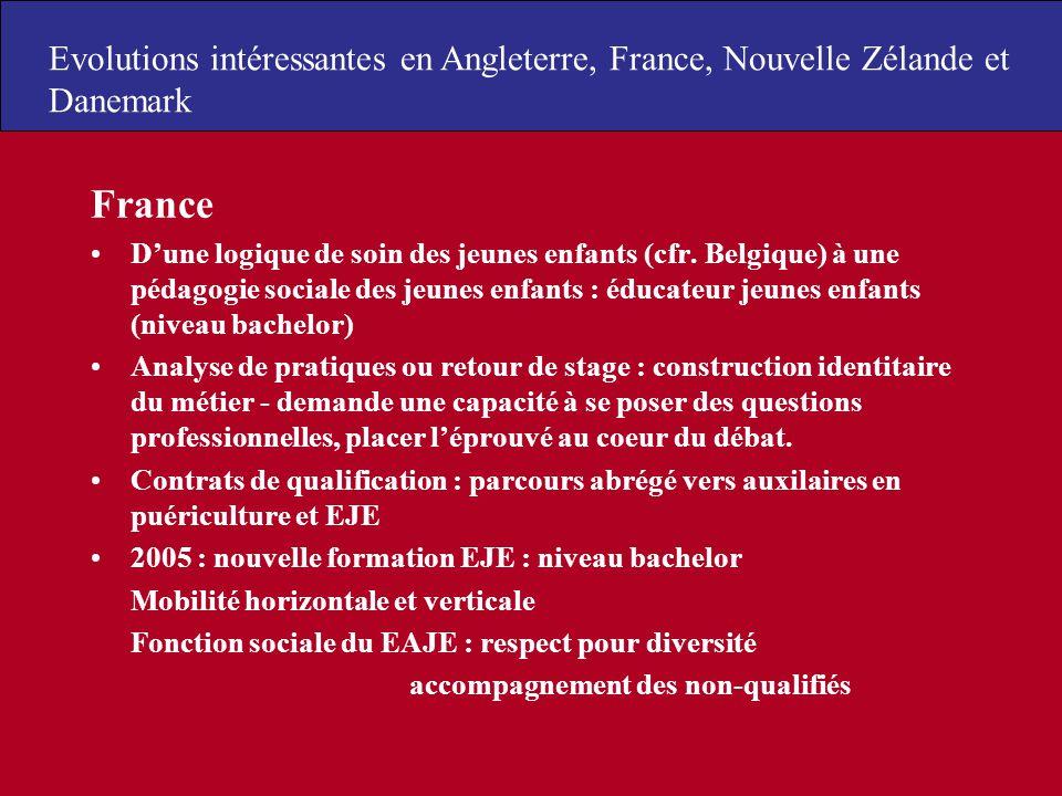France Dune logique de soin des jeunes enfants (cfr. Belgique) à une pédagogie sociale des jeunes enfants : éducateur jeunes enfants (niveau bachelor)
