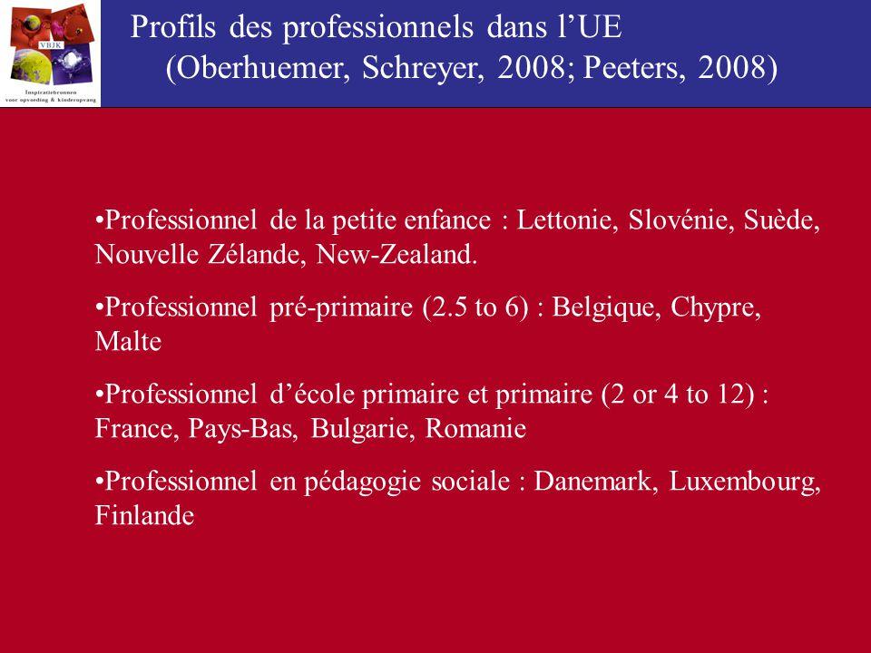 Profils des professionnels dans lUE (Oberhuemer, Schreyer, 2008; Peeters, 2008) Professionnel de la petite enfance : Lettonie, Slovénie, Suède, Nouvel