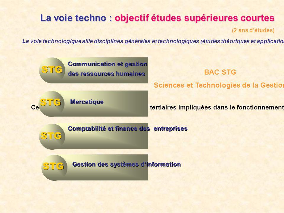 Bacs technologiques La voie techno : objectif études supérieures courtes (2 ans détudes) La voie technologique allie disciplines générales et technolo