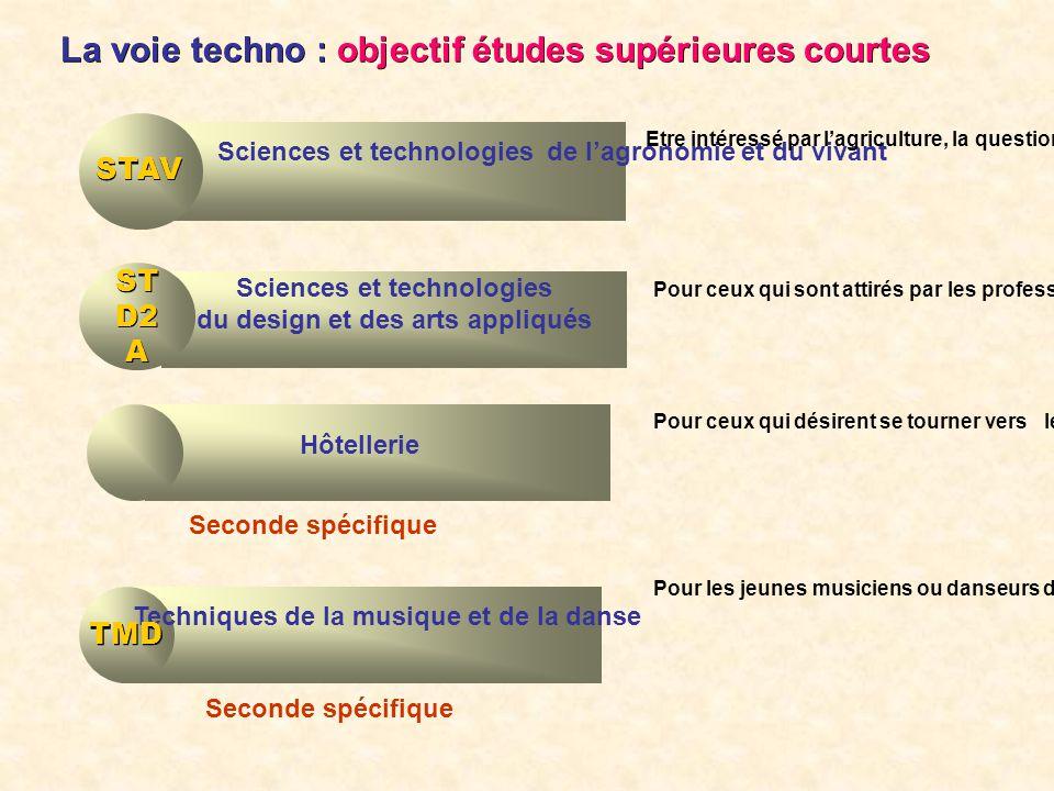 La voie techno : objectif études supérieures courtes Bacs technologiques Hôtellerie Pour ceux qui désirent se tourner vers les professions de la resta