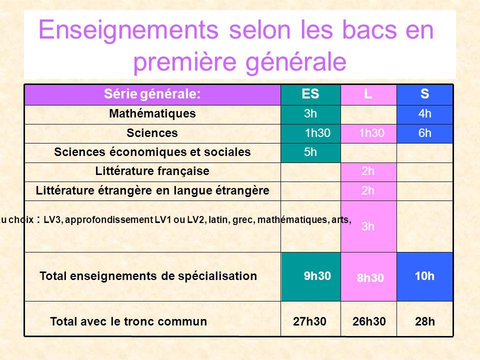 Enseignements selon les bacs en première générale 10h 8h30 9h30Total enseignements de spécialisation 3h série L au choix : LV3, approfondissement LV1