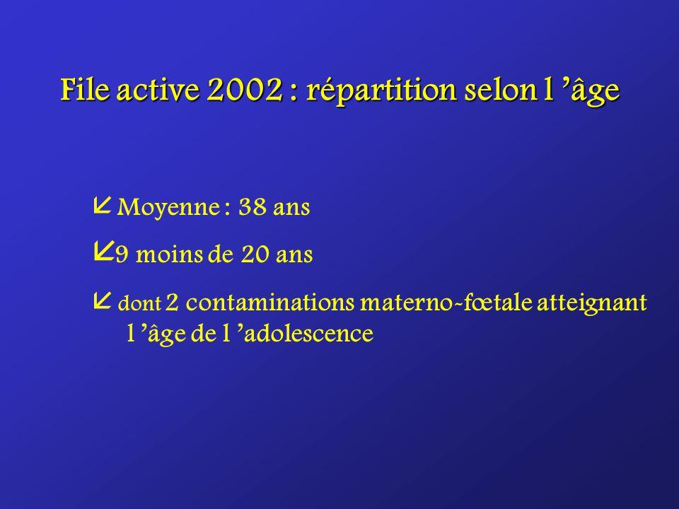 File active 2002 : répartition selon l âge Moyenne : 38 ans å 9 moins de 20 ans å dont 2 contaminations materno-fœtale atteignant l âge de l adolescence
