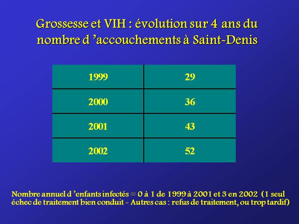Grossesse et VIH : évolution sur 4 ans du nombre d accouchements à Saint-Denis Nombre annuel d enfants infectés = 0 à 1 de 1999 à 2001 et 3 en 2002 (1 seul échec de traitement bien conduit - Autres cas : refus de traitement, ou trop tardif)