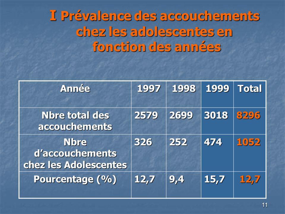 11 I Prévalence des accouchements chez les adolescentes en fonction des années Année199719981999Total Nbre total des accouchements 2579269930188296 Nb