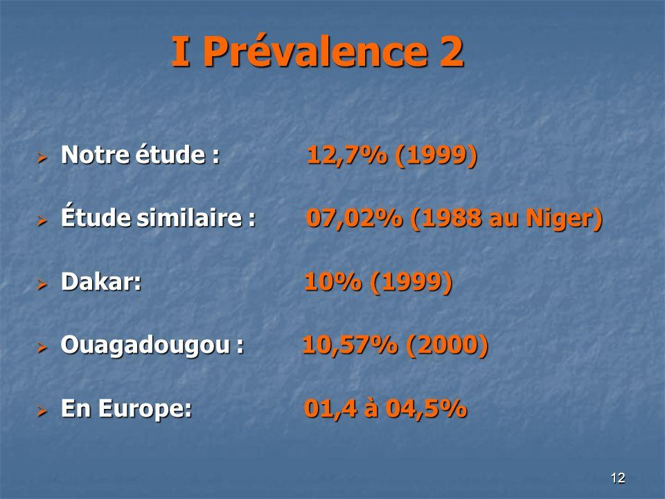 12 I Prévalence 2 Notre étude : 12,7% (1999) Notre étude : 12,7% (1999) Étude similaire : 07,02% (1988 au Niger) Étude similaire : 07,02% (1988 au Nig