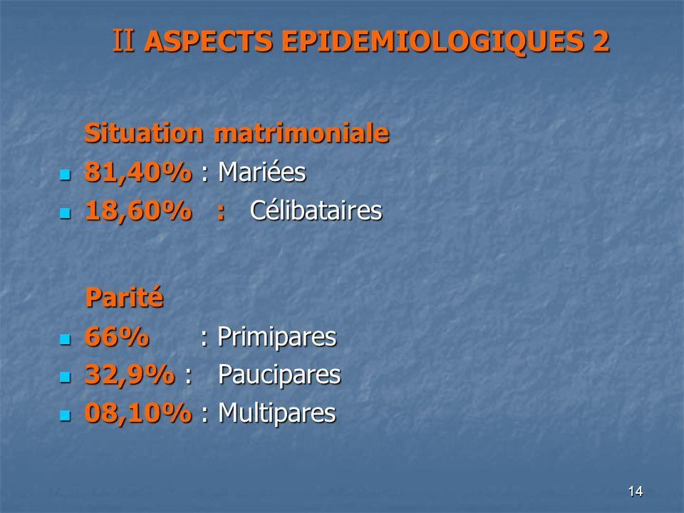 14 Situation matrimoniale 81,40% : Mariées 81,40% : Mariées 18,60% : Célibataires 18,60% : Célibataires Parité Parité 66% : Primipares 66% : Primipare