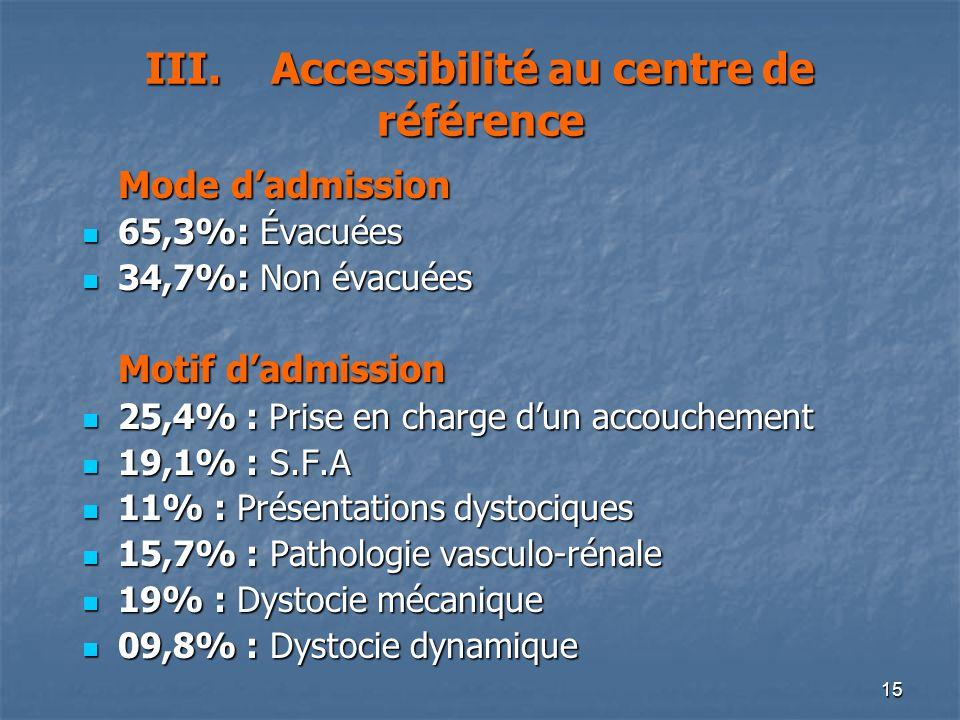 15 III. Accessibilité au centre de référence Mode dadmission 65,3%: Évacuées 65,3%: Évacuées 34,7%: Non évacuées 34,7%: Non évacuées Motif dadmission