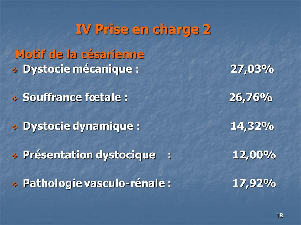 18 IV Prise en charge 2 Motif de la césarienne Motif de la césarienne Dystocie mécanique : 27,03% Dystocie mécanique : 27,03% Souffrance fœtale : 26,7