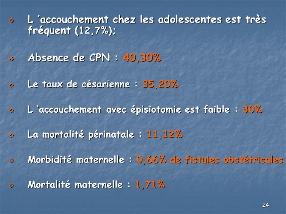 24 L accouchement chez les adolescentes est très fréquent ( 12,7%) ; L accouchement chez les adolescentes est très fréquent ( 12,7%) ; Absence de CPN