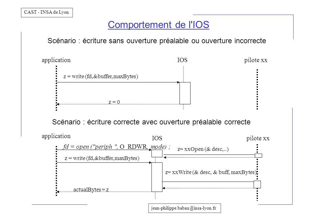 jean-philippe.babau@insa-lyon.fr CAST - INSA de Lyon Comportement de l'IOS applicationIOSpilote xx z = write (fd,&buffer,maxBytes) z = 0 IOSpilote xx