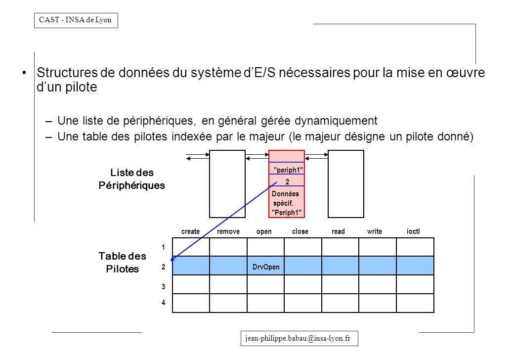 jean-philippe.babau@insa-lyon.fr CAST - INSA de Lyon Structures de données du système dE/S nécessaires pour la mise en œuvre dun pilote –Une liste de